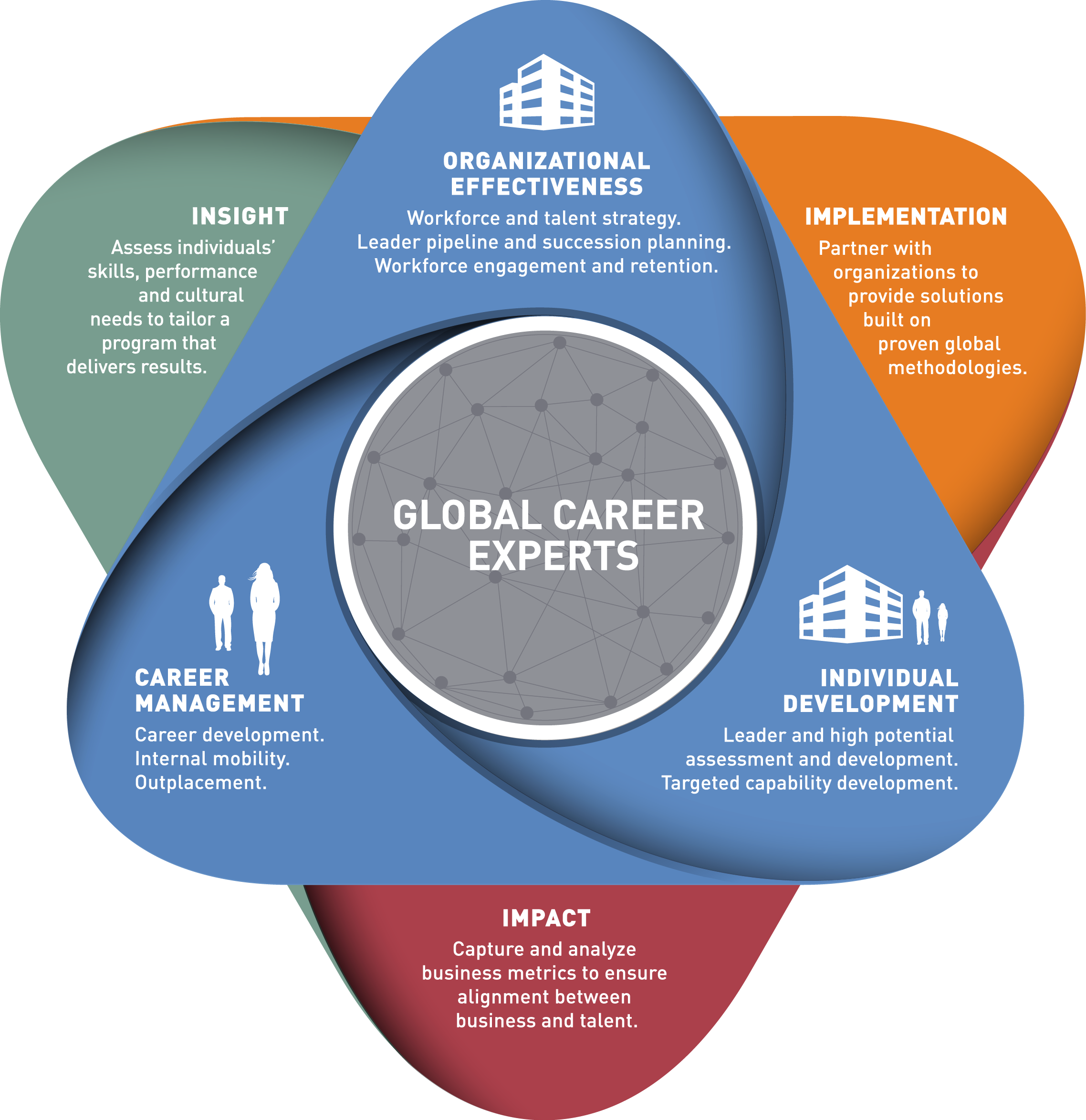 About Talent And Career Management Right Management